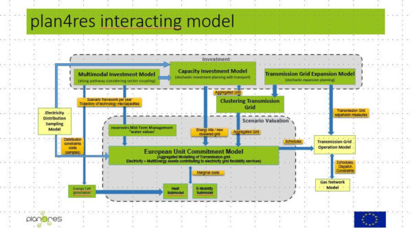 plan4res interacting model